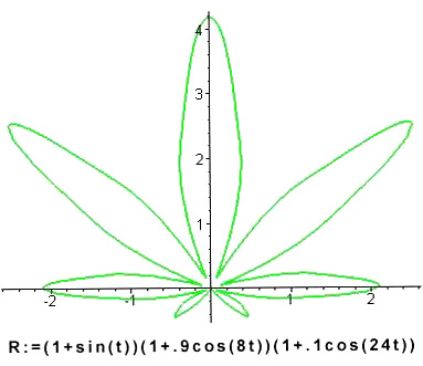 Feuille de cannabis le blog notes math matique du coyote - Feuille cannabis dessin ...