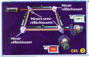 Cryptographie quantique for Miroir quantique